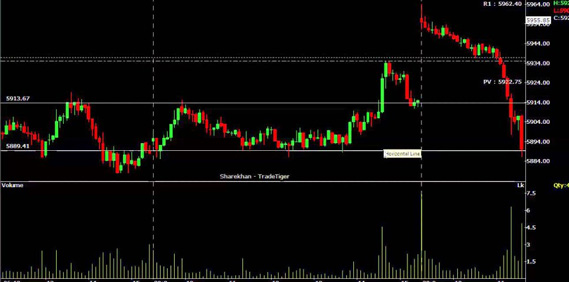 Intraday Trading Techniques, Strategies, Formula and Tricks