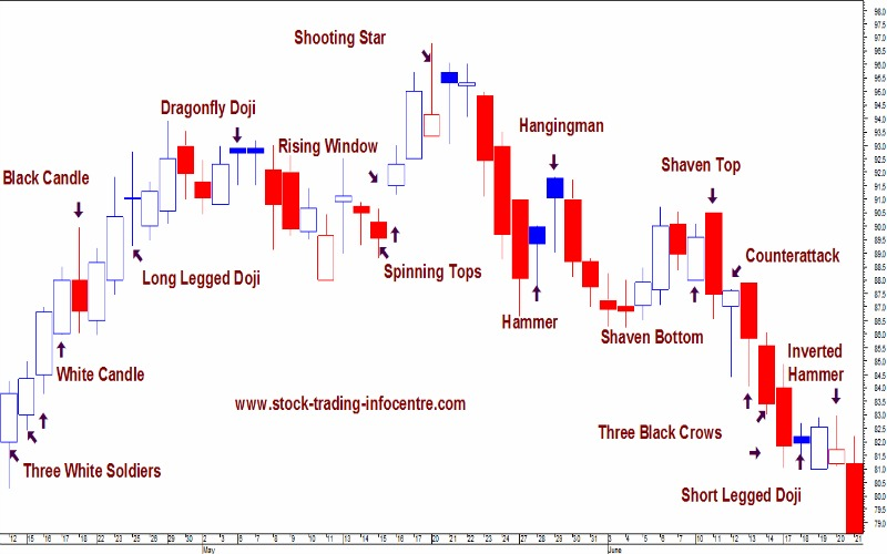 Understanding Candle Stick Patterns